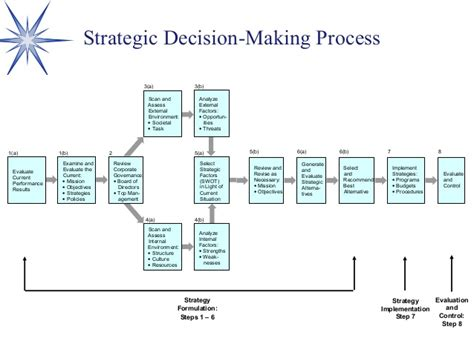 strategic decision process block diagram strategic management ppt