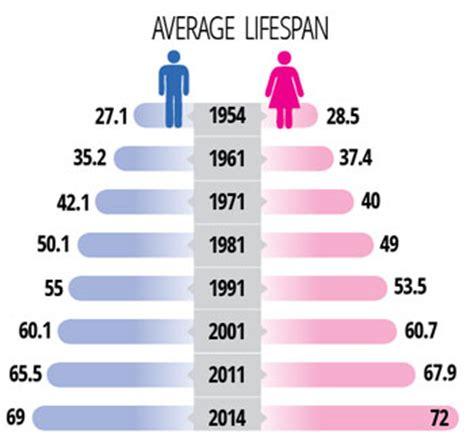 average lifespan nepalis are living longer from the nepali press nepali times