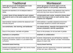 montessori lesson plan template there are only two ways to live your 50 montessori