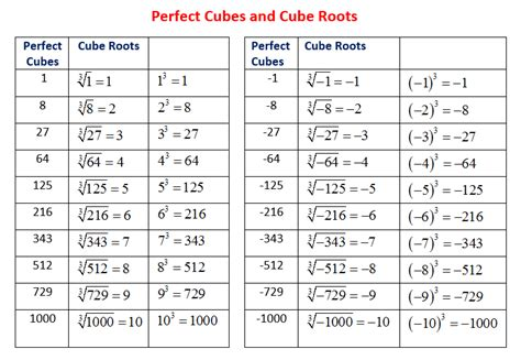 Square And Cube Roots Worksheet by Cubes And Cube Roots Solutions Exles