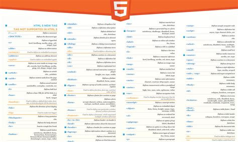 html design codes pdf best html and css cheat sheets 187 css author