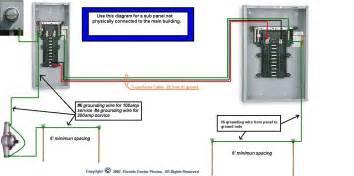 residential subpanel wiring diagram car wiring diagram