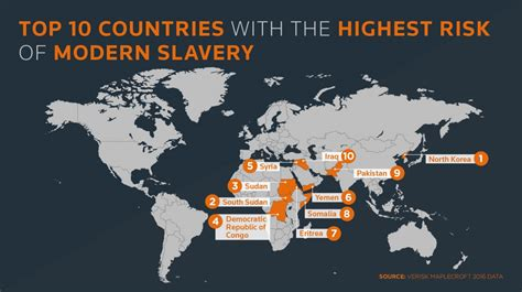 libro human trafficking a global high risk of modern slavery in nearly 60 percent of