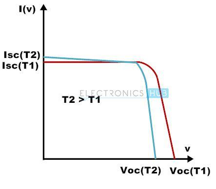 diode characteristics temperature dependence germanium diode temperature coefficient 28 images temperature dependence p n characteristics