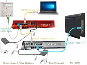 ftth raccordement free fibre optique optimiser votre