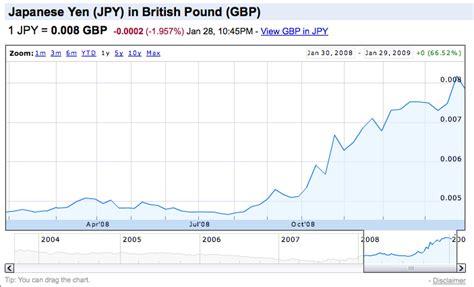currency converter yen to gbp 1 million yen to pounds baticfucomti ga