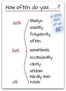 preguntas en ingles how often adverbios de frecuencia en ingles adverbs of frequency