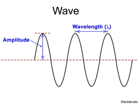 sound wave diagram image gallery light wave diagram