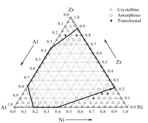 chemical and topological range orders in the ternary