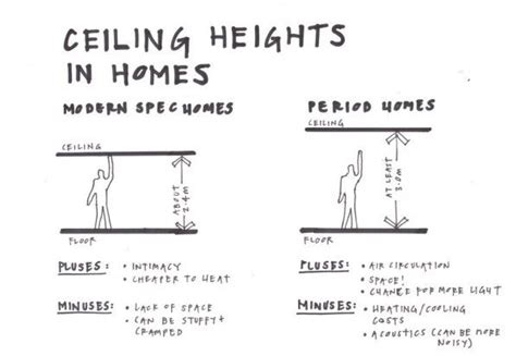Building Code Ceiling Height by Ceiling Heights In Homes Building Design Competition