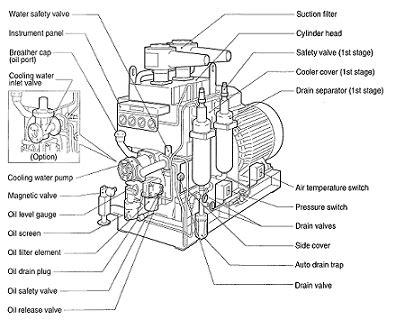 air compressor diagram google search  gas hall air compressor cars motorcycles diagram