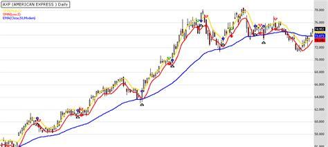 Tasc 2013 12 Swing Trading With Three Indicators