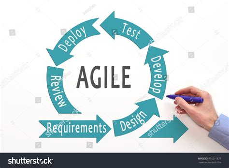 agile software development process diagram agile lifecycle process diagram agile software stock photo