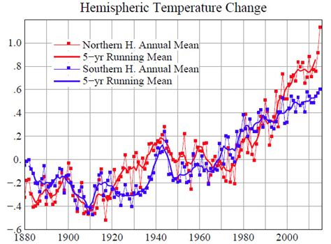 weather pattern history the modern temperature trend