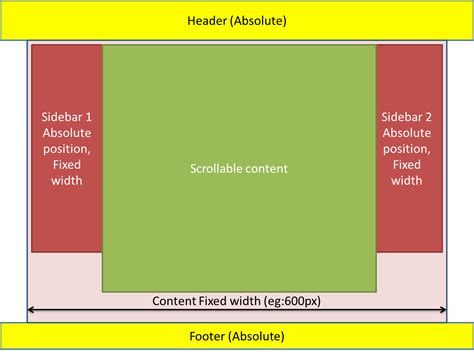 header layout in css html fixed header footer and sidebars with scrolling