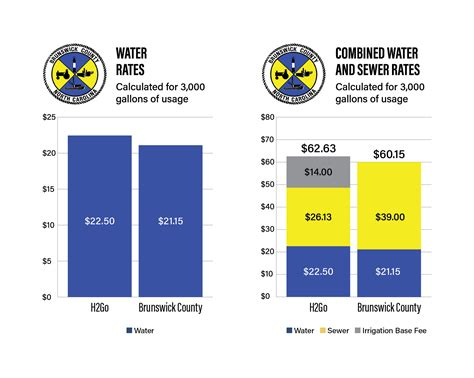 Brunswick County Records Updated Rumor Brunswick County Utilities Rates Brunswick County