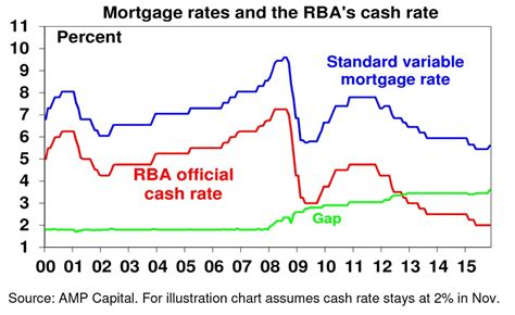 housing loan rates australia mortgages v official cash rates how australia s banks are taking a bigger share in