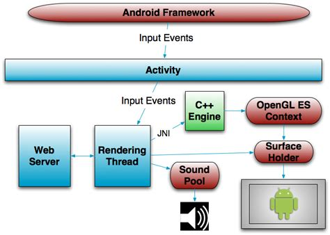 android layout framework replica island leveraging java and c for hybrid games