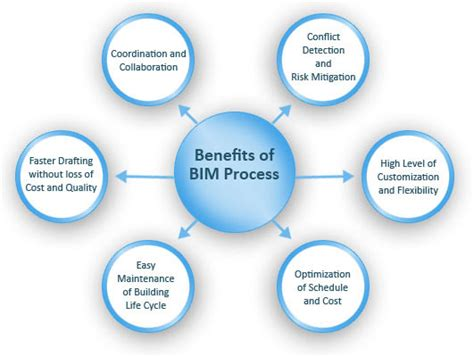 Benefits Of Building High Quality Why We Care About Bim