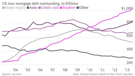 Mba Subprime Market Size by Student Debt At 1 Trillion And Rising Pushing Size Of