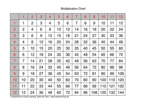 printable hundreds multiplication chart printable multiplication tables 1 100 time table chart 1