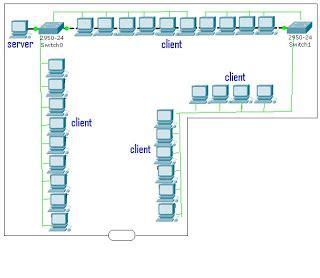 langkah langkah membuat jaringan lan di warnet conan198 com langkah langkah membuat jaringan