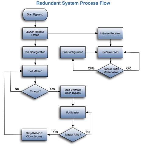 configuration management process flow diagram configuration management process flow chart