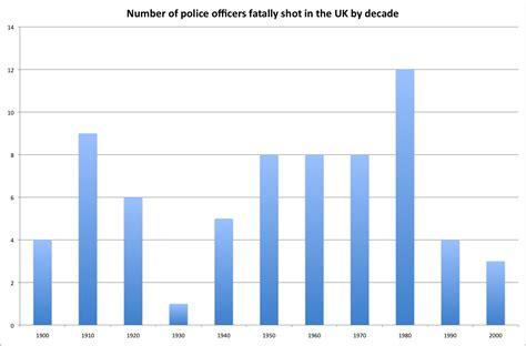 graham number of officers dead