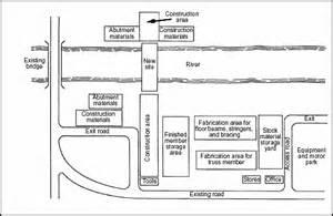 Construction Site Plan fm 3 34 343 chapter 2