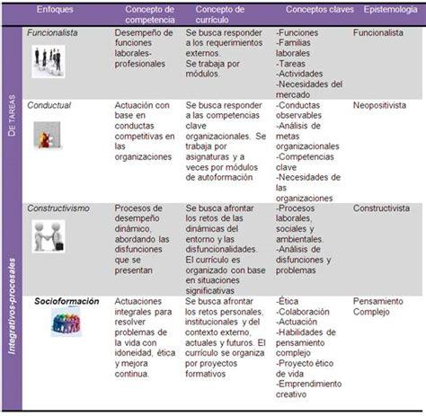 Modelos Curriculares Por Competencias Aplicaci 243 N Curricular Socioformativa En Adultos Monografias