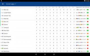 European Premier League Table 2016 Epl Live Table 2016 Car Release Date