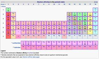Electron Affinity Periodic Table by Periodic Trends Boundless Chemistry