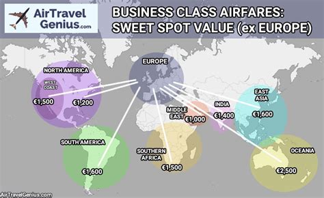 how to get cheap business class tickets 8 techniques