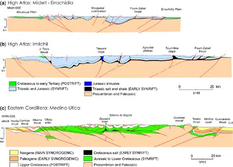structural cross section structural cross sections across the high atlas and the