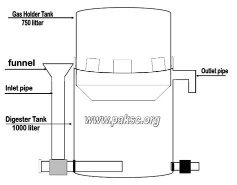portable biogas plant can be resolve fall of gas in
