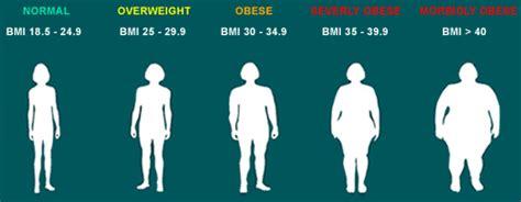 weight management essex bmi calculator weight loss surgery essex
