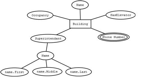 sql er diagrams for databases entity attribute etc