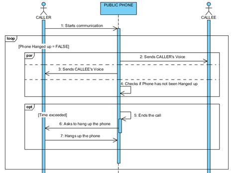 membuat sequence diagram dengan visual paradigm visual paradigm uml sequence diagram quot message duration