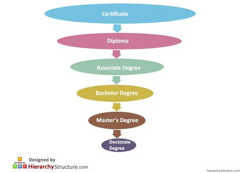 Mba Degrees In Demand by List Of College Degrees In Order Business Majors Most In