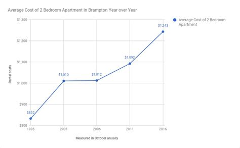 rental cost brton s average rental prices reach all time high