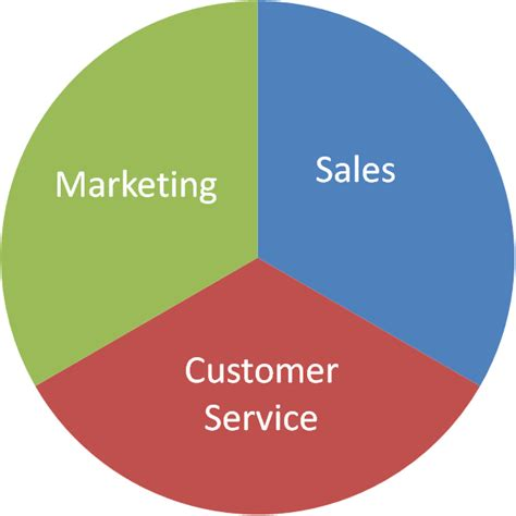 marketing sales and customer and human resources