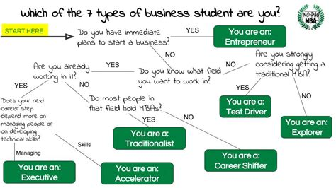 How Completing An Mba Affects Compensation by Which Of The 7 Types Of Business Student Are You No Pay Mba