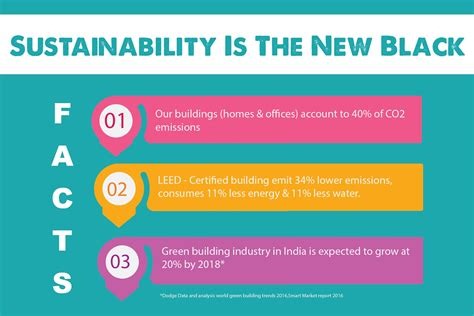 Smart Is The New Black by Infograph Sustainability Is The New Black Go Smart Bricks