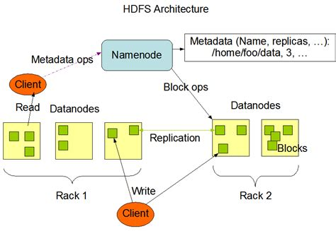 hadoop architecture diagram hdfs architecture guide