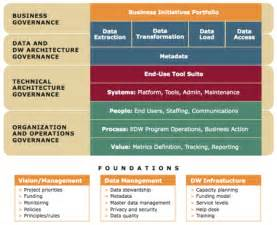 data governance project plan template 5 best images of it governance framework diagram it