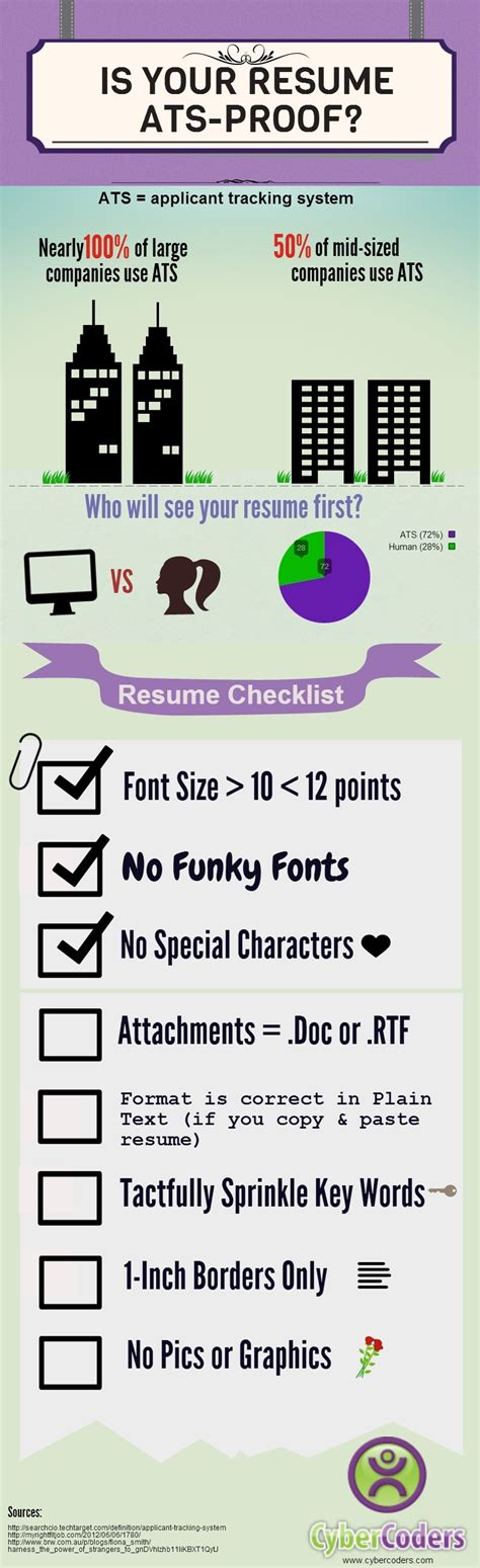 Resume Tips Applicant Tracking System Cybercoders Infographic Is Your Resume Ats Proof Cybercoders Insights