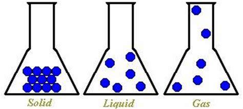 particle diagram of a liquid gas particles diagram www pixshark images