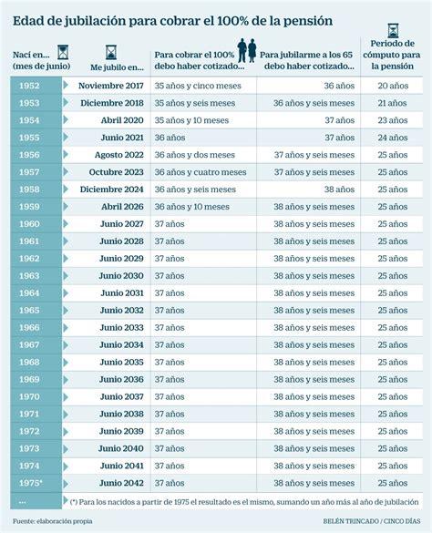 edad de pension a qu 233 edad podr 233 jubilarme para cobrar el 100 de la
