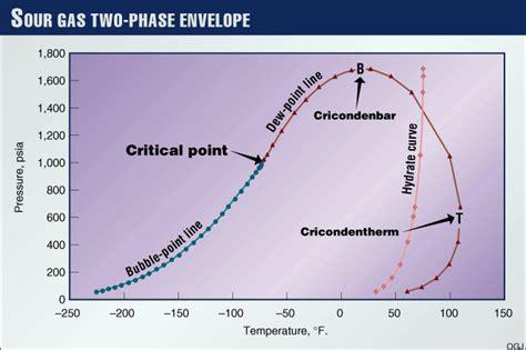 gas condensate phase envelope