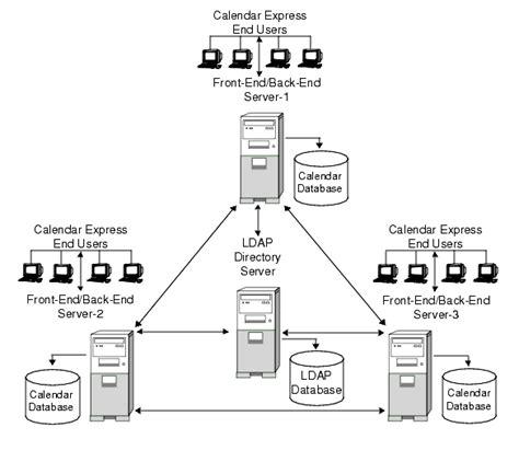 Calendar Lookup Chapter 9 Configuring Calendar Lookup Database In